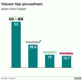 Ekonomi digital mulai moncer, ini dia daftar unicorn dari Indonesia