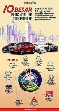 Suzuki Ingin Merangsek 4 Besar di Indonesia