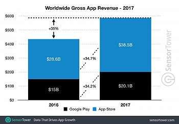 Pembelian Aplikasi iOS dan Android Capai Rp782 Triliun di 2018