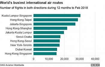 Rute Kuala Lumpur-Singapura Tersibuk di Dunia