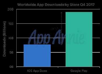 Google Play Catat 19 Miliar Unduhan Aplikasi di Q4