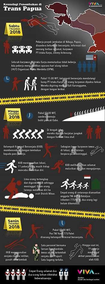 INFOGRAFIK: Kronologi Pembantaian Pekerja Trans Papua