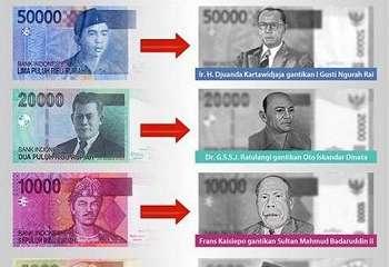12 Pahlawan di Uang Rupiah Baru Indonesia 2016
